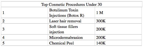 Top Plastic Surgery Procedures Under 30