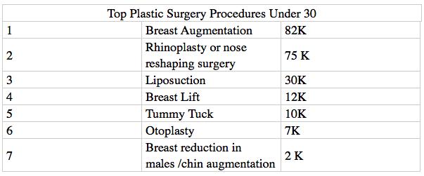 Top Cosmetic Procedures Under 30